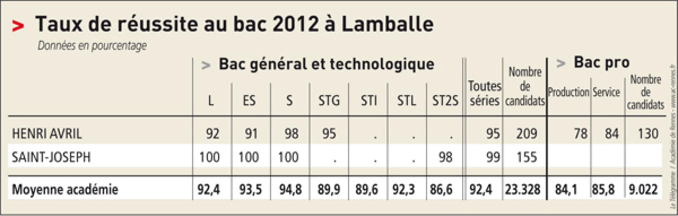 """Bac 2012 à Lamballe. Des résultats supérieurs à la moyenne (Le télégramme) """" 0"""