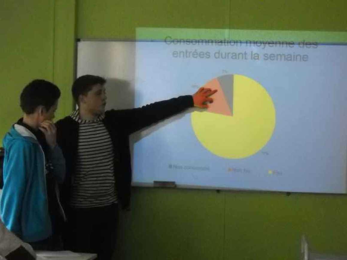 Les secondes 9 ont présenté leurs conclusions sur le gaspillage au self dscn4201