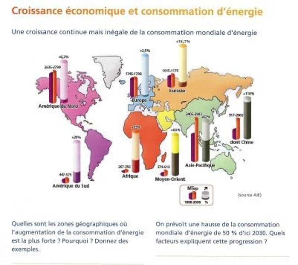 Enjeux énergetiques et développement durable 0